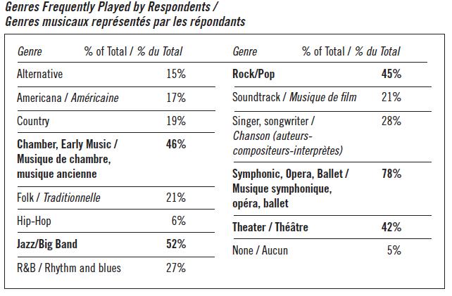 International Musician Survey Results